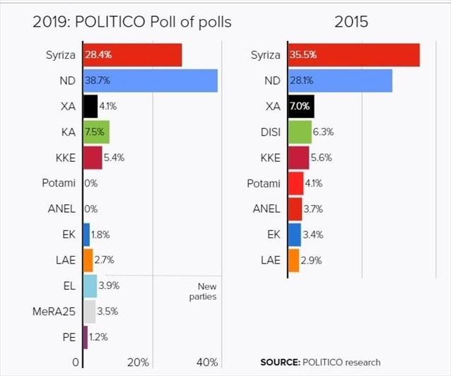 Politico: Πάνω από το 10% η διαφορά ΝΔ-ΣΥΡΙΖΑ