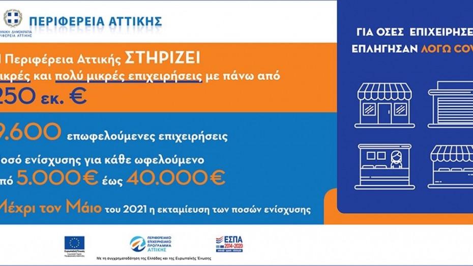 Περ. Αττικής: 9.600 ΜμΕ θα λάβουν έως 40.000 ευρώ μέχρι το Μάρτιο
