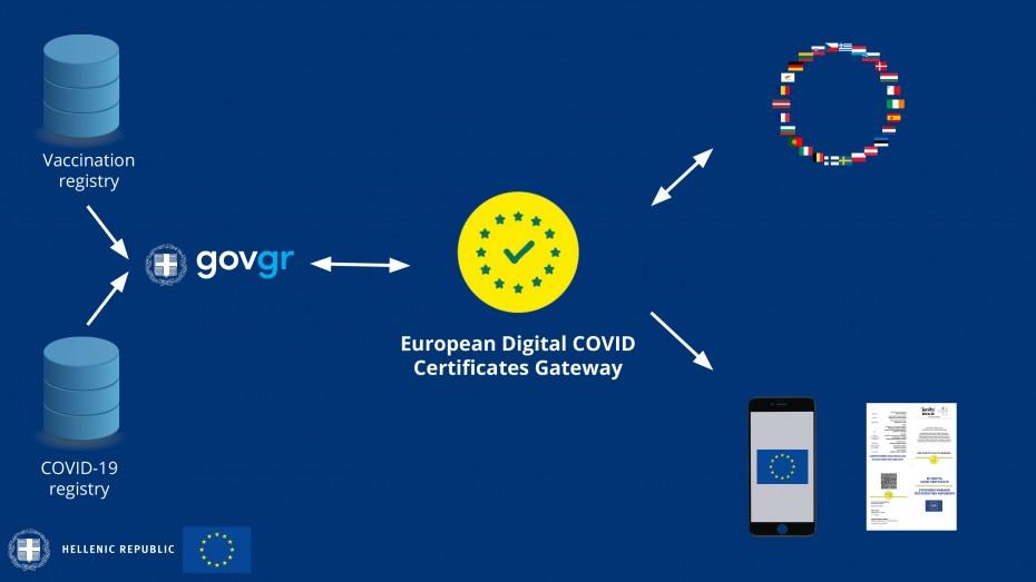 Έπεσαν οι υπογραφές για το ευρωπαϊκό ψηφιακό πιστοποιητικό